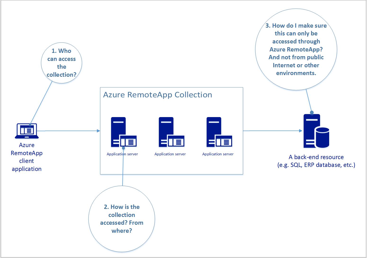 Secure Data - Azure RemoteApp